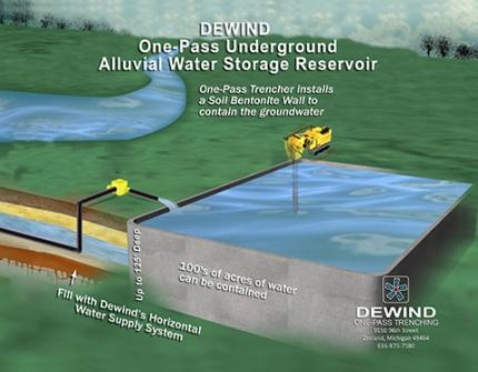 Underground Alluvial Water Storage Reservoirs